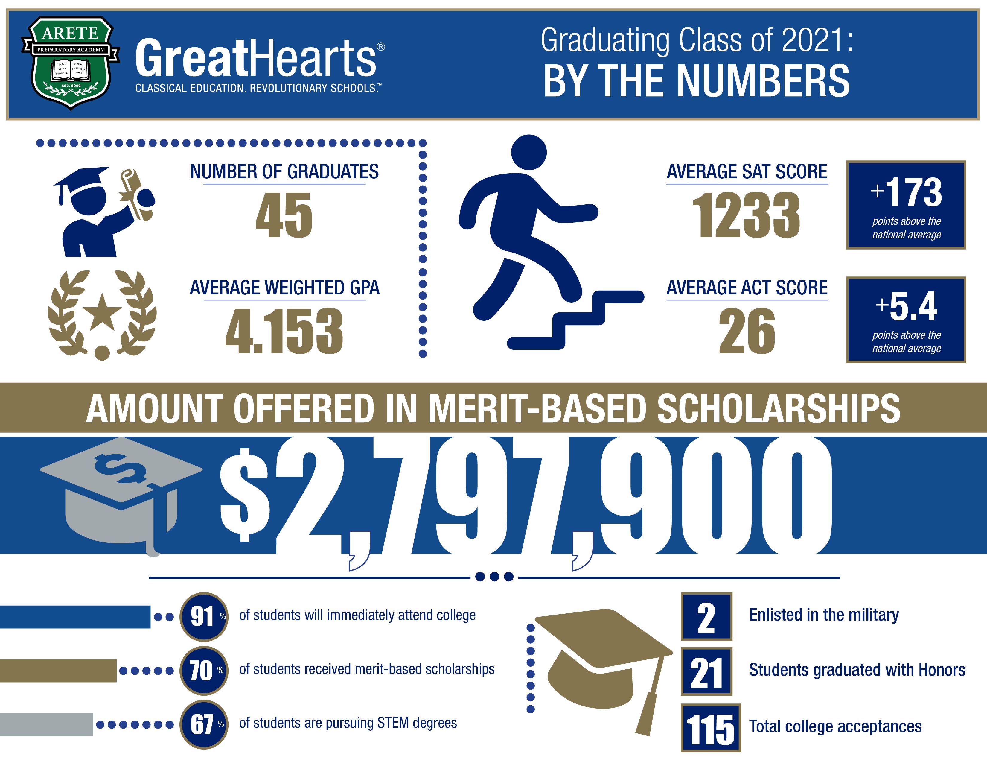 arete graduation stats